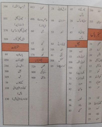 calories-counter-in-urdu