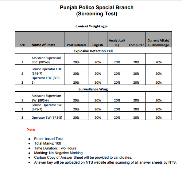 nts-screening-test-format-subjects-syllabus-punjab-police-special-branch-2016