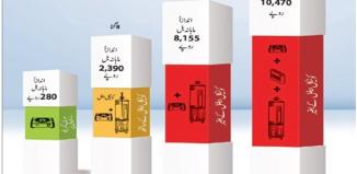 Sui Gas Ki Bachat Karain or Janaye how To Reduce Sui Gas Bill In Winter In Urdu