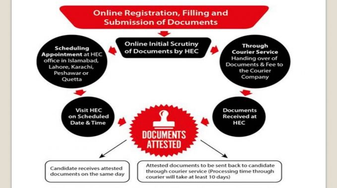 HEC Degree Attestation System In Pakistan Check Login Online Through Courier